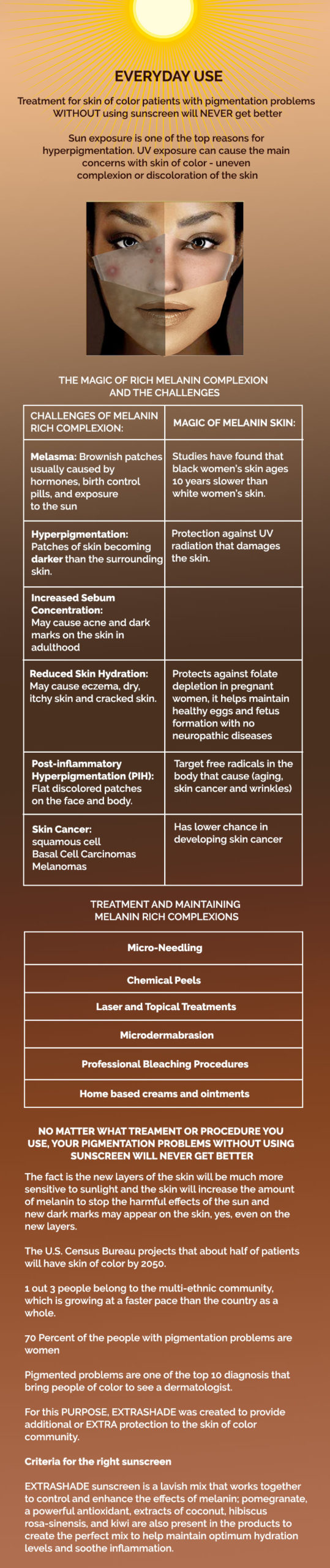 infograph Jpeg scaled THE MAGIC OF MELANIN RICH COMPLEXION AND THE CHALLENGES
